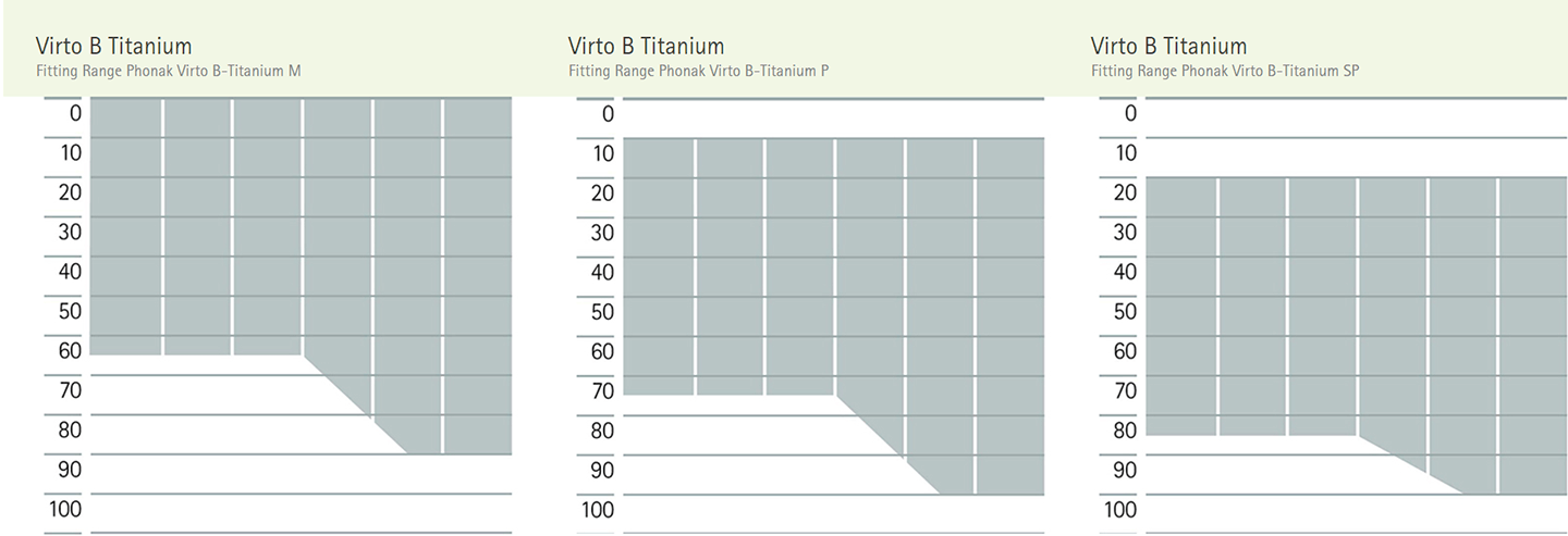 Fitting levels of Phonak Titanium